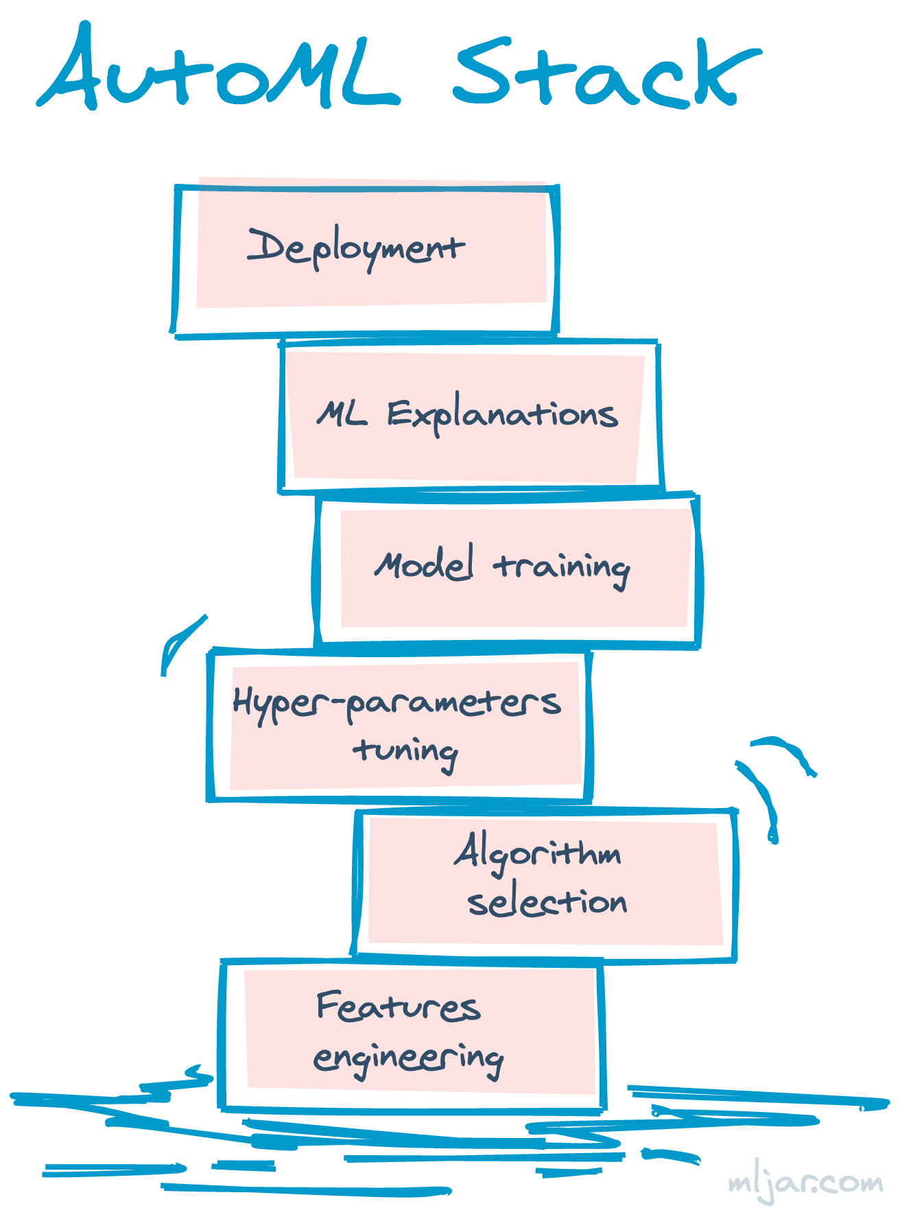 The Example Automated Machine Learning Stack